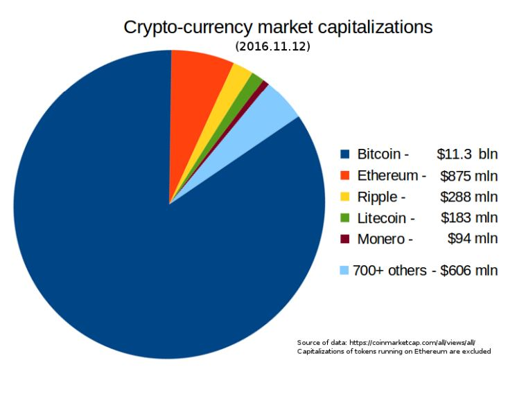 https://upload.wikimedia.org/wikipedia/commons/c/cb/Crypto-currency_market_capitalizations.png